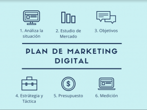 Pasos del Plan de Marketing